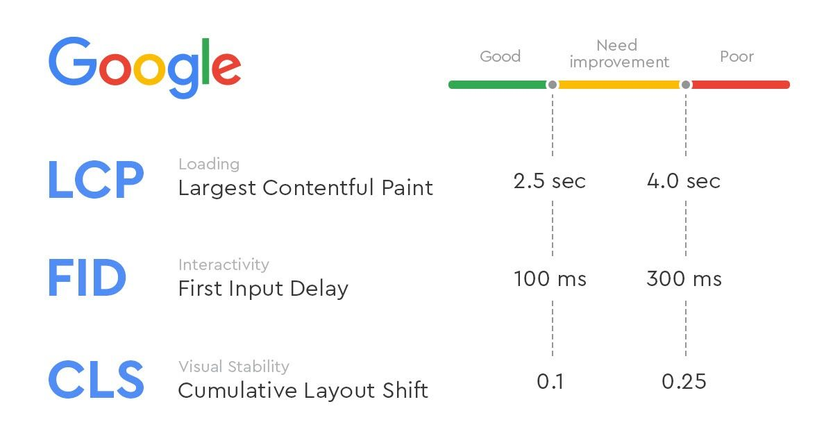 CLS в инструменте Google PageSpeed Insights